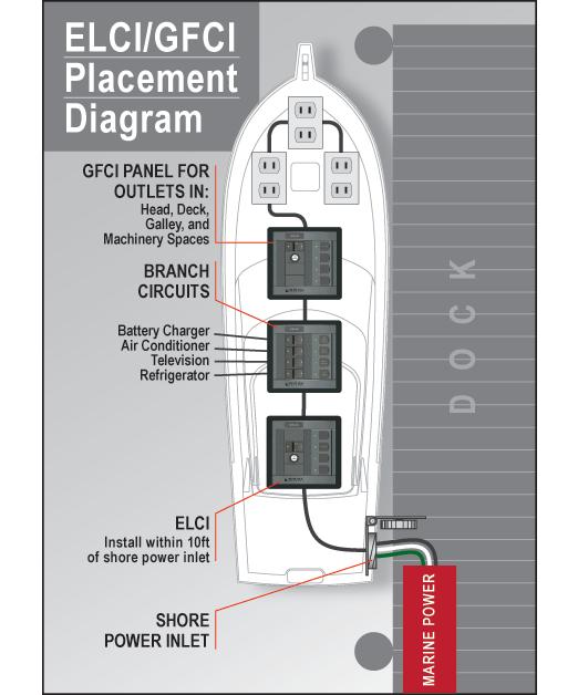 ELCI Placement