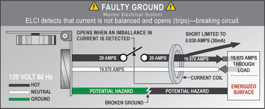Faulty Ground